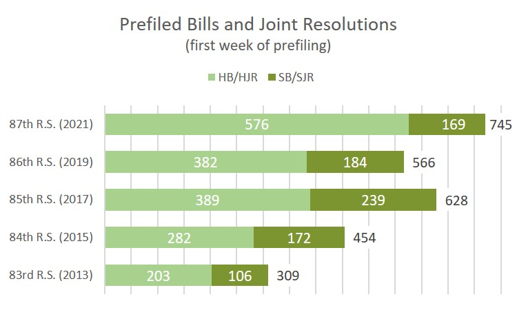 Chart comparing the number of bills and joint resolutions filed during the first week of prefiling from the past five legislative sessions.